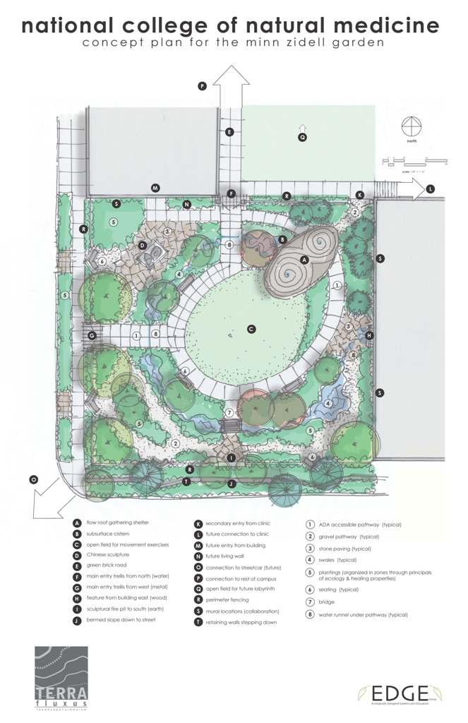 t e r r a . f l u x u s » NCNM Healing Garden Design